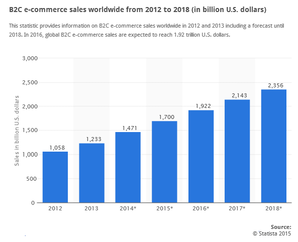 B2C ecommerce sales worldwide 2012 2018  Statistic