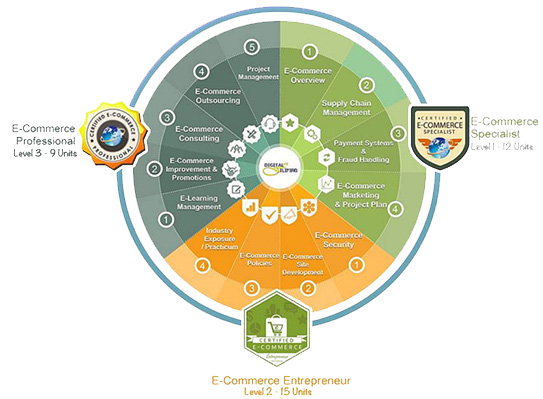 Certified E-Commerce Specialist, E-Commerce Entrepreneur, and E-Commerce Professional Program
