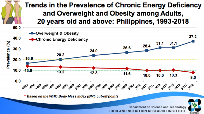prevalence of overweight and obesity among adults Philippines